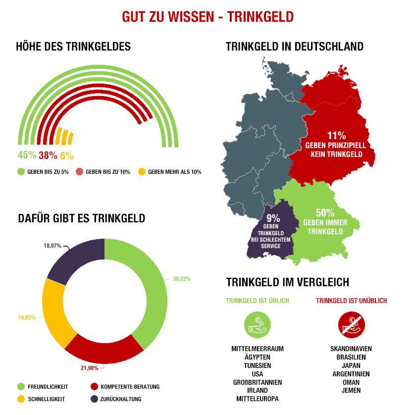 Infografik: Höhe des Trinkgelds, Trinkgeld in Deutschland, Dafür gibt es Trinkgeld, Trinkgeld im Vergleich